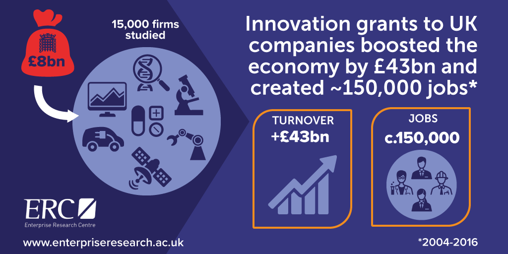ERC Innovation grant boosted economy by £43bn