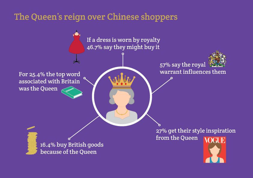 How much Chinese shoppers are influenced by the Queen and how it helps the UK economy