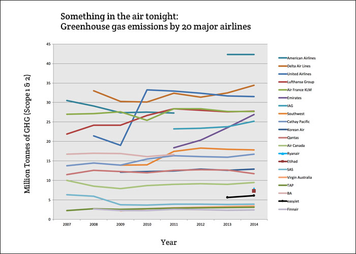 Airlines pollution