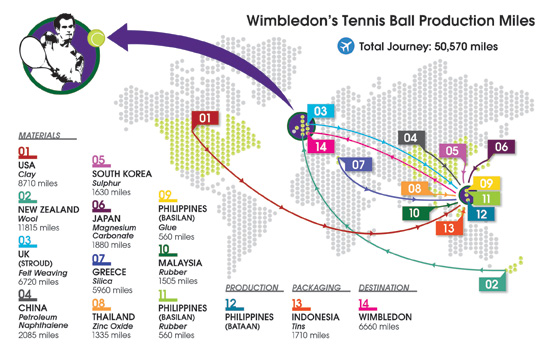 The 50000 mile journey of wimbledons tennis balls news warwick tennis ball does seem fairly ludicrous but it just shows the global nature of production these days and in the end this will be the most gumiabroncs Images