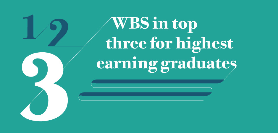 WBS is third in a list of 20 schools and universities with the highest-earning alumni in the UK