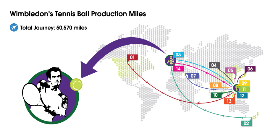 Tennis balls at Wimbledon travel 50,570 miles around the world before being hit by Andy Murray's racket on Centre Court.